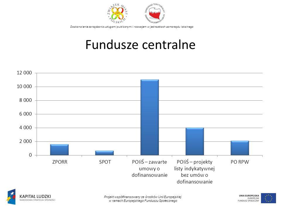Doskonalenie zarządzania usługami publicznymi i rozwojem w jednostkach samorządu lokalnego Projekt współfinansowany ze środków Unii Europejskiej w ramach Europejskiego Funduszu Społecznego Fundusze centralne
