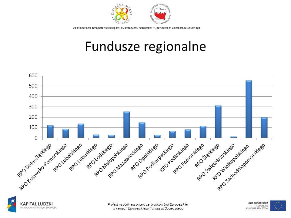 Doskonalenie zarządzania usługami publicznymi i rozwojem w jednostkach samorządu lokalnego Projekt współfinansowany ze środków Unii Europejskiej w ramach Europejskiego Funduszu Społecznego Fundusze regionalne
