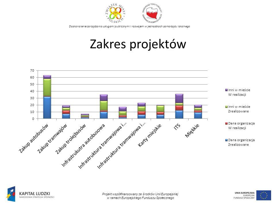 Doskonalenie zarządzania usługami publicznymi i rozwojem w jednostkach samorządu lokalnego Projekt współfinansowany ze środków Unii Europejskiej w ramach Europejskiego Funduszu Społecznego Zakres projektów