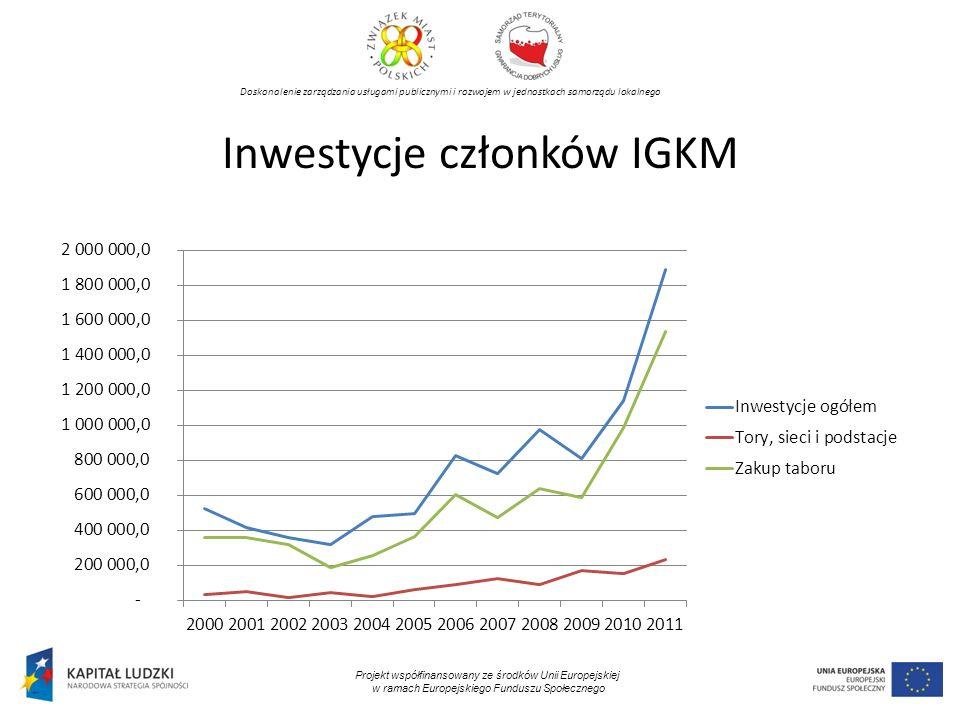 Doskonalenie zarządzania usługami publicznymi i rozwojem w jednostkach samorządu lokalnego Projekt współfinansowany ze środków Unii Europejskiej w ramach Europejskiego Funduszu Społecznego Inwestycje członków IGKM