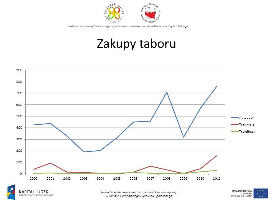 Doskonalenie zarządzania usługami publicznymi i rozwojem w jednostkach samorządu lokalnego Projekt współfinansowany ze środków Unii Europejskiej w ramach Europejskiego Funduszu Społecznego Zakupy taboru
