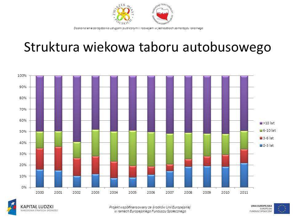 Doskonalenie zarządzania usługami publicznymi i rozwojem w jednostkach samorządu lokalnego Projekt współfinansowany ze środków Unii Europejskiej w ramach Europejskiego Funduszu Społecznego Struktura wiekowa taboru autobusowego