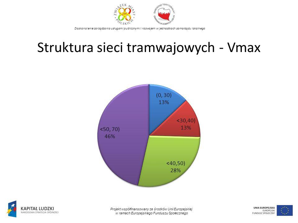Doskonalenie zarządzania usługami publicznymi i rozwojem w jednostkach samorządu lokalnego Projekt współfinansowany ze środków Unii Europejskiej w ramach Europejskiego Funduszu Społecznego Struktura sieci tramwajowych - Vmax