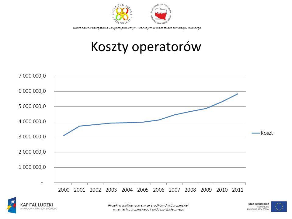 Doskonalenie zarządzania usługami publicznymi i rozwojem w jednostkach samorządu lokalnego Projekt współfinansowany ze środków Unii Europejskiej w ramach Europejskiego Funduszu Społecznego Koszty operatorów