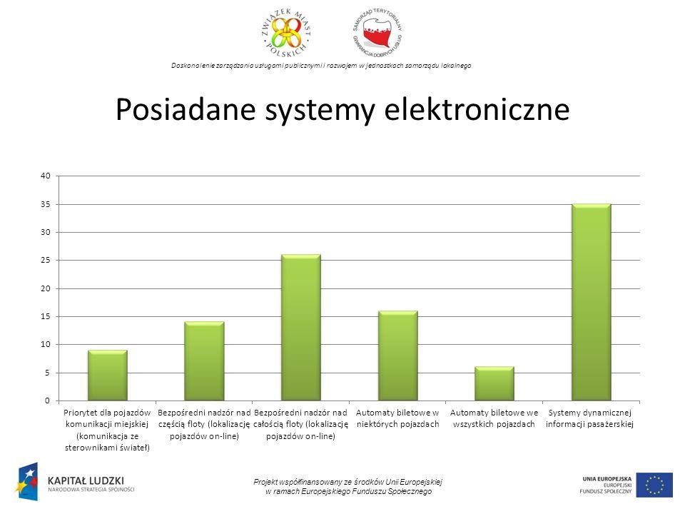 Doskonalenie zarządzania usługami publicznymi i rozwojem w jednostkach samorządu lokalnego Projekt współfinansowany ze środków Unii Europejskiej w ramach Europejskiego Funduszu Społecznego Posiadane systemy elektroniczne