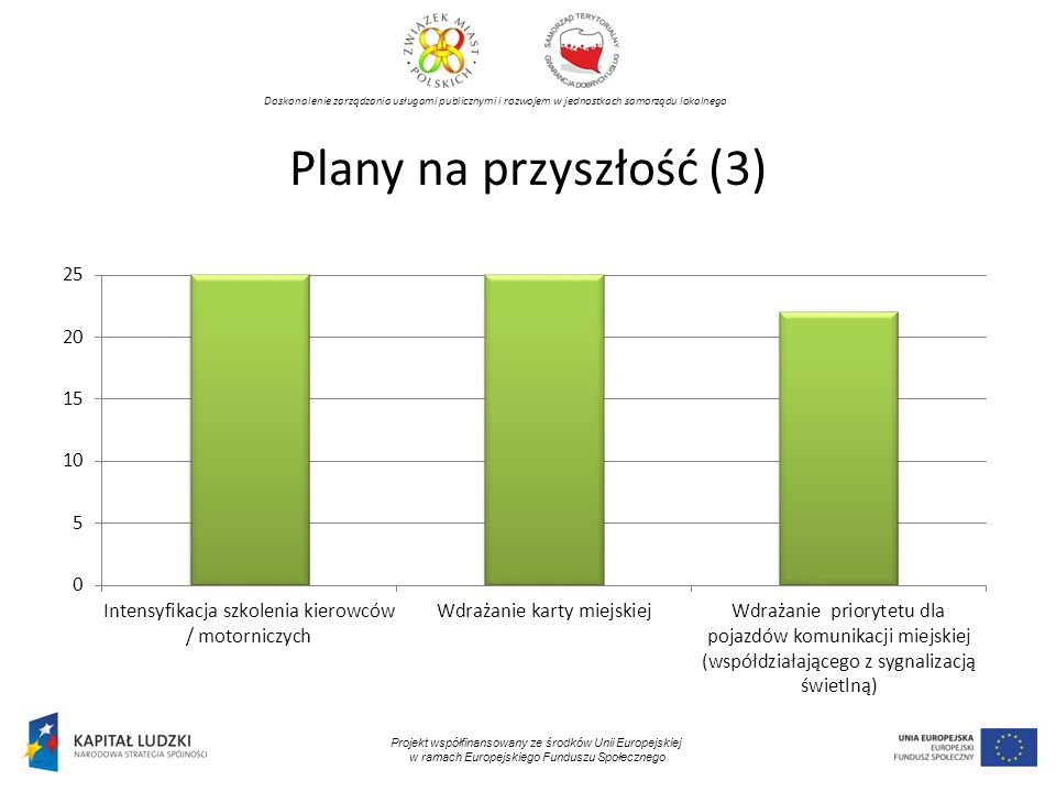 Doskonalenie zarządzania usługami publicznymi i rozwojem w jednostkach samorządu lokalnego Projekt współfinansowany ze środków Unii Europejskiej w ramach Europejskiego Funduszu Społecznego Plany na przyszłość (3)