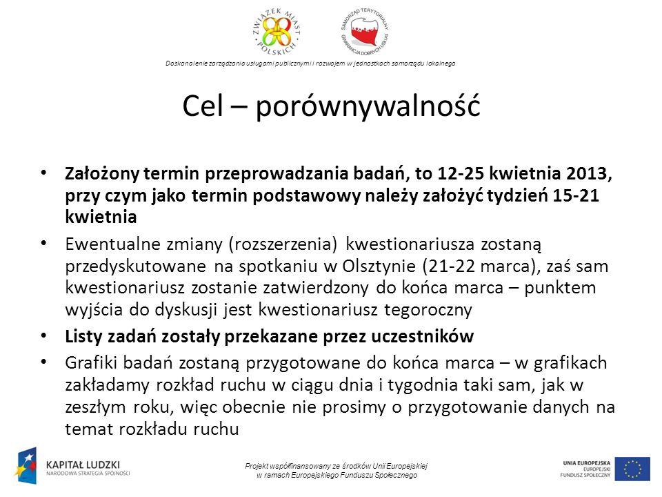Doskonalenie zarządzania usługami publicznymi i rozwojem w jednostkach samorządu lokalnego Projekt współfinansowany ze środków Unii Europejskiej w ramach Europejskiego Funduszu Społecznego Cel – porównywalność Założony termin przeprowadzania badań, to 12-25 kwietnia 2013, przy czym jako termin podstawowy należy założyć tydzień 15-21 kwietnia Ewentualne zmiany (rozszerzenia) kwestionariusza zostaną przedyskutowane na spotkaniu w Olsztynie (21-22 marca), zaś sam kwestionariusz zostanie zatwierdzony do końca marca – punktem wyjścia do dyskusji jest kwestionariusz tegoroczny Listy zadań zostały przekazane przez uczestników Grafiki badań zostaną przygotowane do końca marca – w grafikach zakładamy rozkład ruchu w ciągu dnia i tygodnia taki sam, jak w zeszłym roku, więc obecnie nie prosimy o przygotowanie danych na temat rozkładu ruchu
