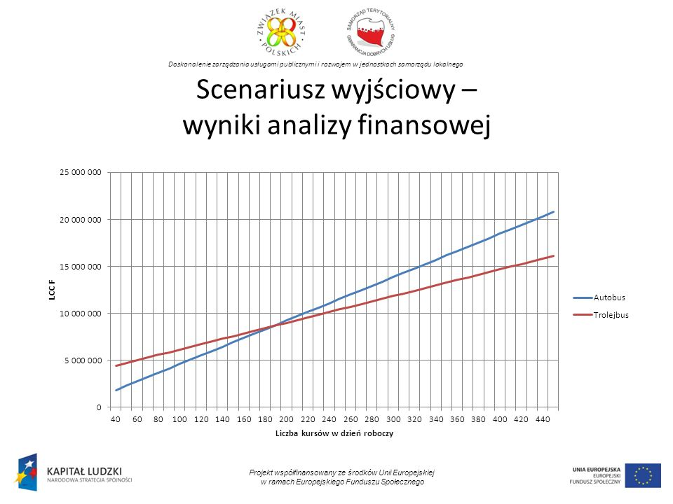 Doskonalenie zarządzania usługami publicznymi i rozwojem w jednostkach samorządu lokalnego Projekt współfinansowany ze środków Unii Europejskiej w ramach Europejskiego Funduszu Społecznego Scenariusz wyjściowy – wyniki analizy finansowej