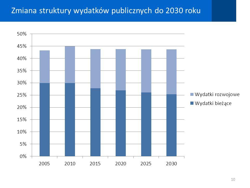 Zmiana struktury wydatków publicznych do 2030 roku 10