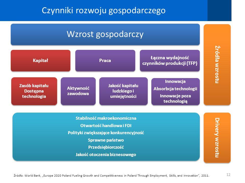 Czynniki rozwoju gospodarczego 12 Źródło: World Bank, Europe 2020 Poland Fueling Growth and Competitiveness in Poland Through Employment, Skills, and