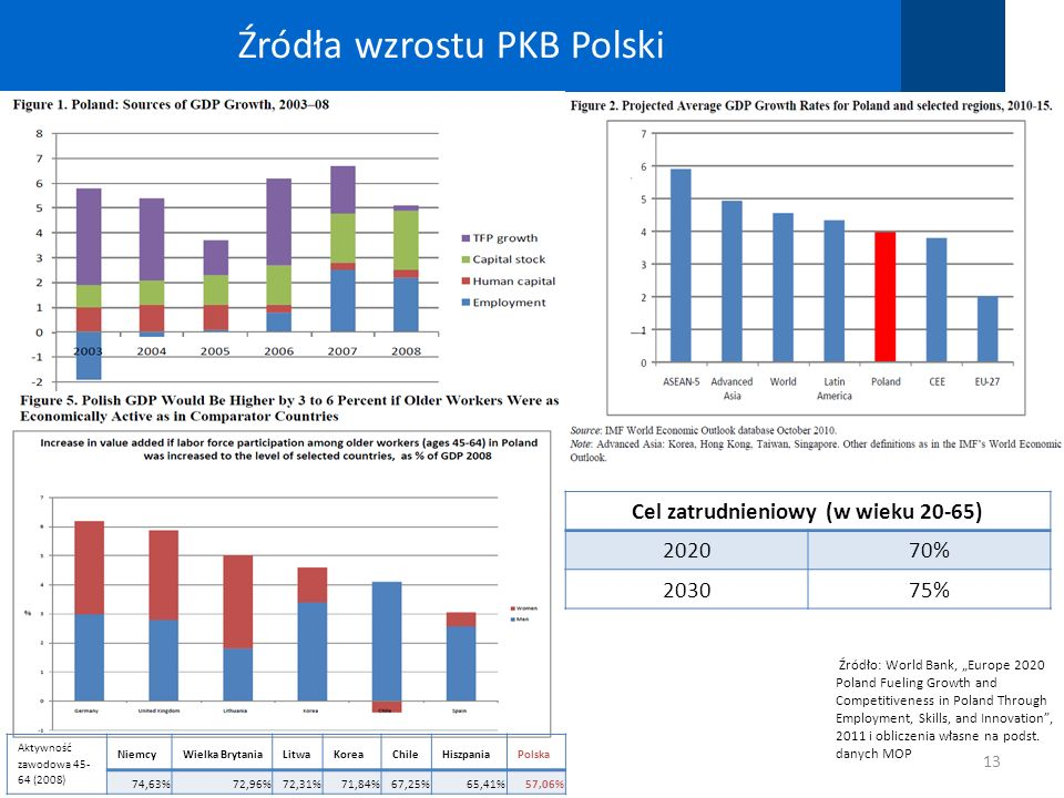 Źródła wzrostu PKB Polski 13 Źródło: World Bank, Europe 2020 Poland Fueling Growth and Competitiveness in Poland Through Employment, Skills, and Innov