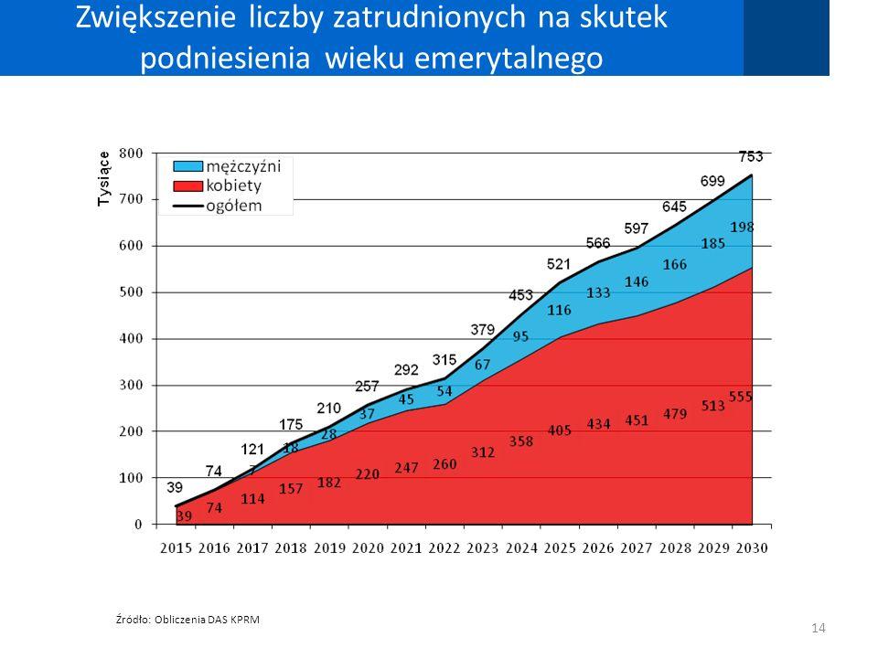 Zwiększenie liczby zatrudnionych na skutek podniesienia wieku emerytalnego 14 Źródło: Obliczenia DAS KPRM