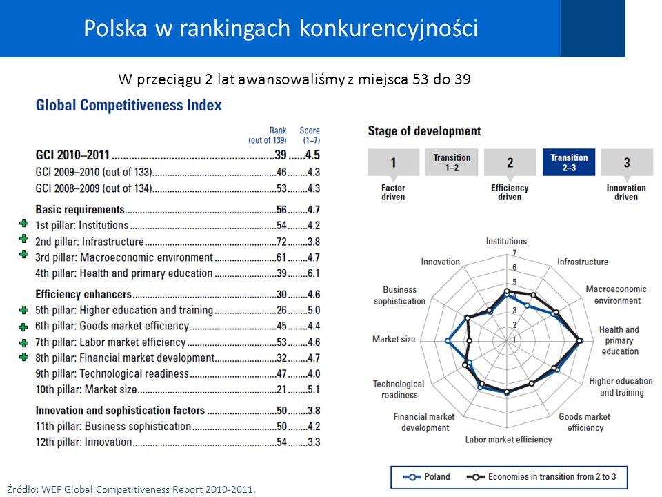 Polska w rankingach konkurencyjności 15 Źródło: WEF Global Competitiveness Report 2010-2011. W przeciągu 2 lat awansowaliśmy z miejsca 53 do 39