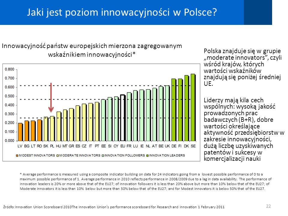 Jaki jest poziom innowacyjności w Polsce? Innowacyjność państw europejskich mierzona zagregowanym wskaźnikiem innowacyjności* 22 * Average performance