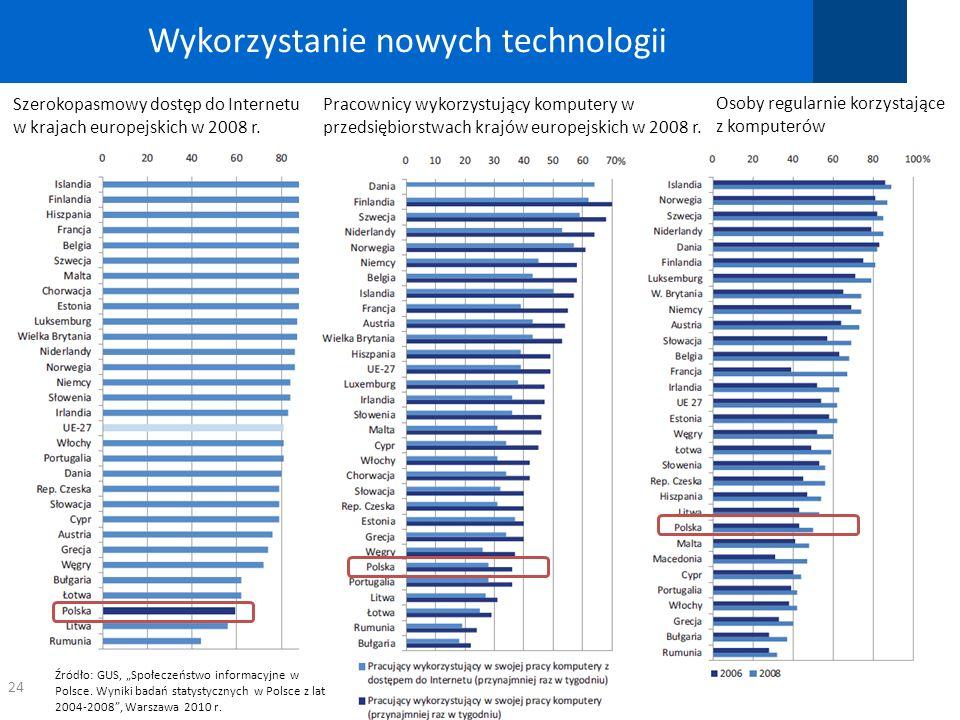 Wykorzystanie nowych technologii 24 Szerokopasmowy dostęp do Internetu w krajach europejskich w 2008 r. Pracownicy wykorzystujący komputery w przedsię