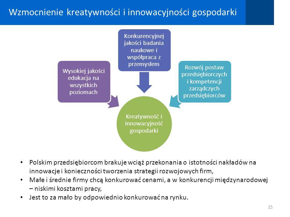 Wzmocnienie kreatywności i innowacyjności gospodarki 25 Kreatywność i innowacyjność gospodarki Wysokiej jakości edukacja na wszystkich poziomach Konku