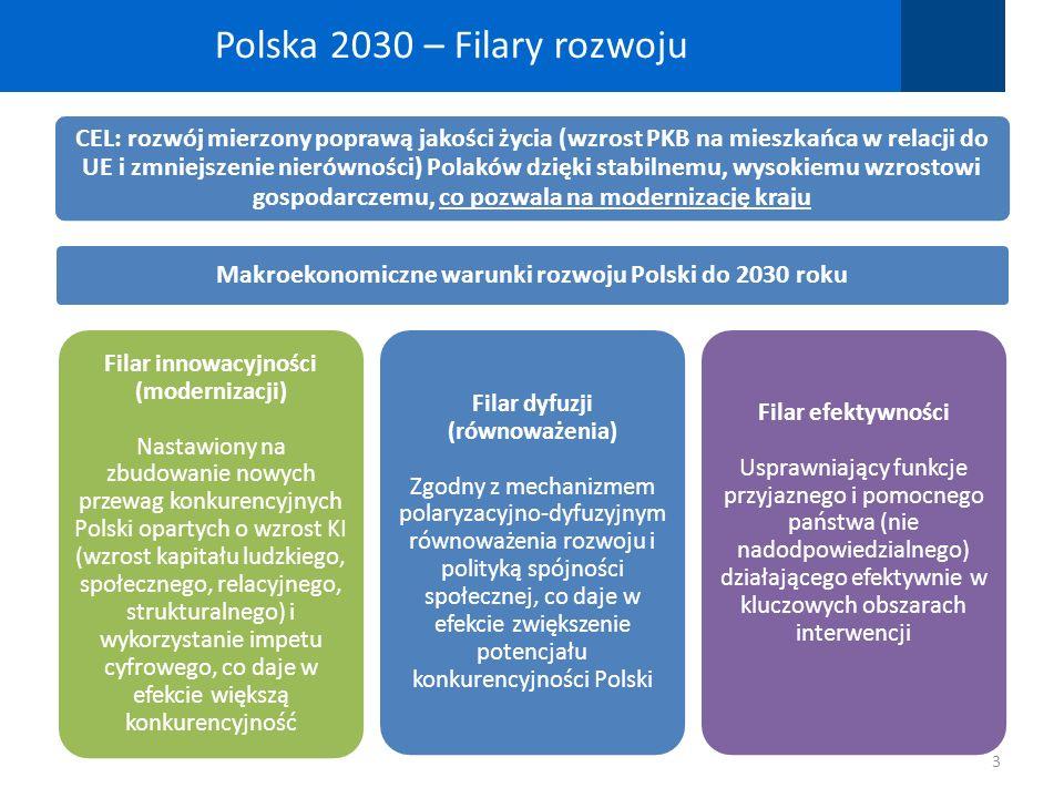 Polska 2030 – Filary rozwoju 3 CEL: rozwój mierzony poprawą jakości życia (wzrost PKB na mieszkańca w relacji do UE i zmniejszenie nierówności) Polakó