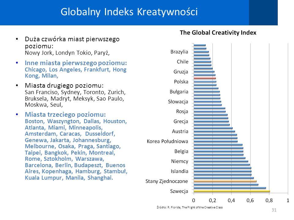 31 Globalny Indeks Kreatywności Duża czwórka miast pierwszego poziomu: Nowy Jork, Londyn Tokio, Paryż, Inne miasta pierwszego poziomu: Chicago, Los An