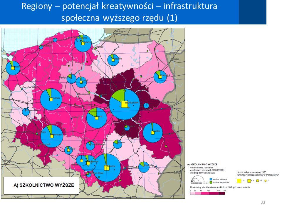 Regiony – potencjał kreatywności – infrastruktura społeczna wyższego rzędu (1) 33