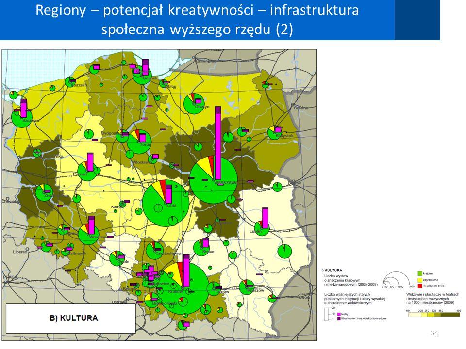 Regiony – potencjał kreatywności – infrastruktura społeczna wyższego rzędu (2) 34