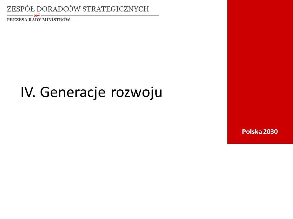 Polska 2030 IV. Generacje rozwoju