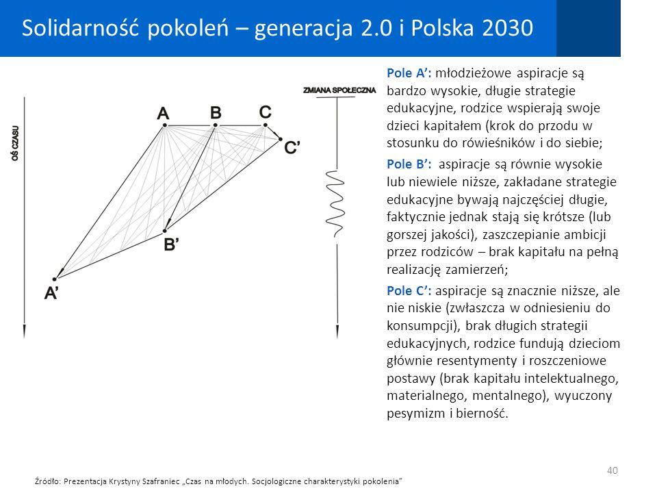 40 Solidarność pokoleń – generacja 2.0 i Polska 2030 Źródło: Prezentacja Krystyny Szafraniec Czas na młodych. Socjologiczne charakterystyki pokolenia