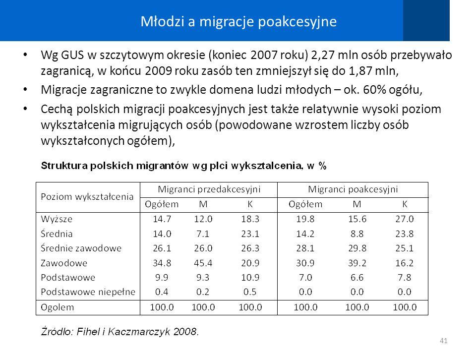Młodzi a migracje poakcesyjne Wg GUS w szczytowym okresie (koniec 2007 roku) 2,27 mln osób przebywało zagranicą, w końcu 2009 roku zasób ten zmniejszy