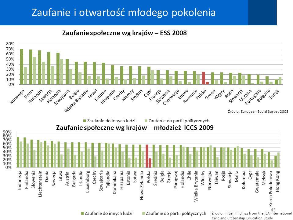 43 Zaufanie i otwartość młodego pokolenia Źródło: European Social Survey 2008 Zaufanie społeczne wg krajów – ESS 2008 Źródło: Initial Findings from th