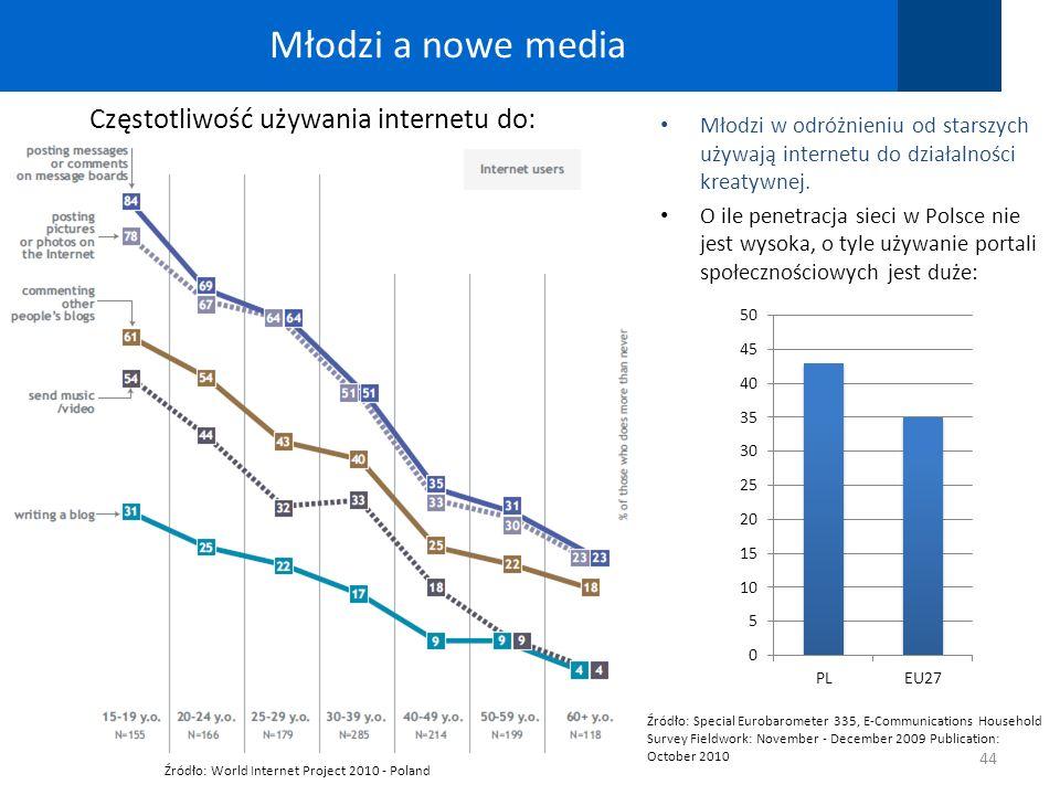 44 Młodzi w odróżnieniu od starszych używają internetu do działalności kreatywnej. O ile penetracja sieci w Polsce nie jest wysoka, o tyle używanie po