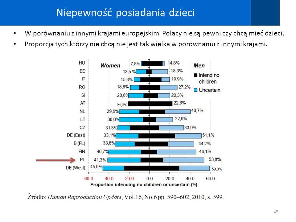 Niepewność posiadania dzieci 45 W porównaniu z innymi krajami europejskimi Polacy nie są pewni czy chcą mieć dzieci, Proporcja tych którzy nie chcą ni