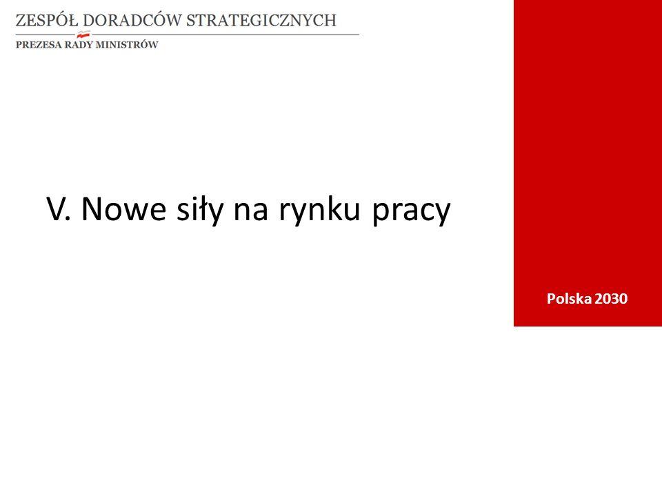Polska 2030 V. Nowe siły na rynku pracy