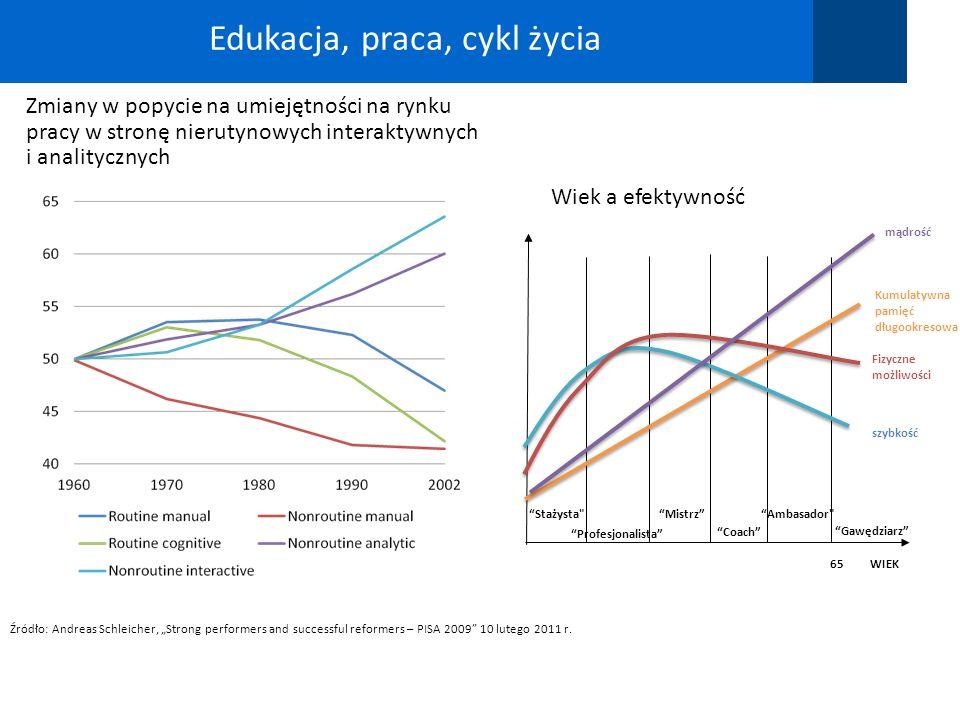 48 Źródło: Andreas Schleicher, Strong performers and successful reformers – PISA 2009 10 lutego 2011 r. Edukacja, praca, cykl życia Zmiany w popycie n