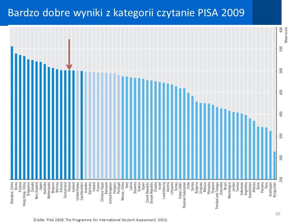 Bardzo dobre wyniki z kategorii czytanie PISA 2009 49 Źródło: PISA 2009, The Programme for International Student Assessment, OECD.