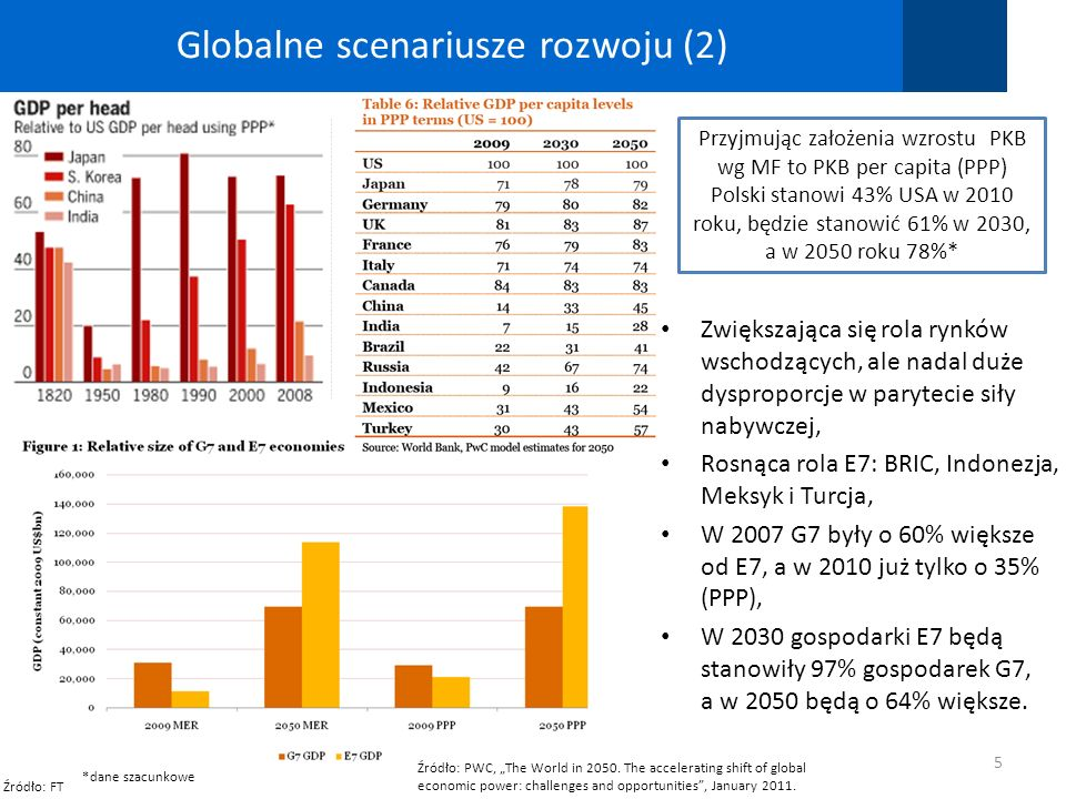 Globalne scenariusze rozwoju (2) 5 Źródło: FT Źródło: PWC, The World in 2050. The accelerating shift of global economic power: challenges and opportun