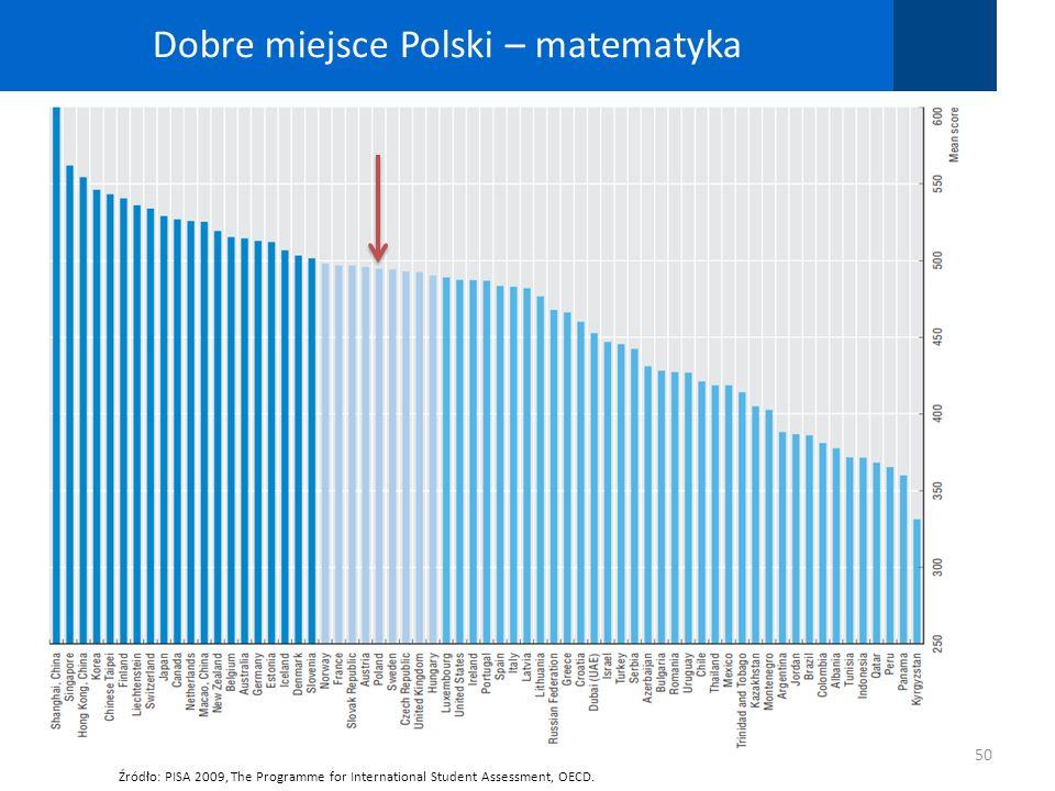 Dobre miejsce Polski – matematyka 50 Źródło: PISA 2009, The Programme for International Student Assessment, OECD.