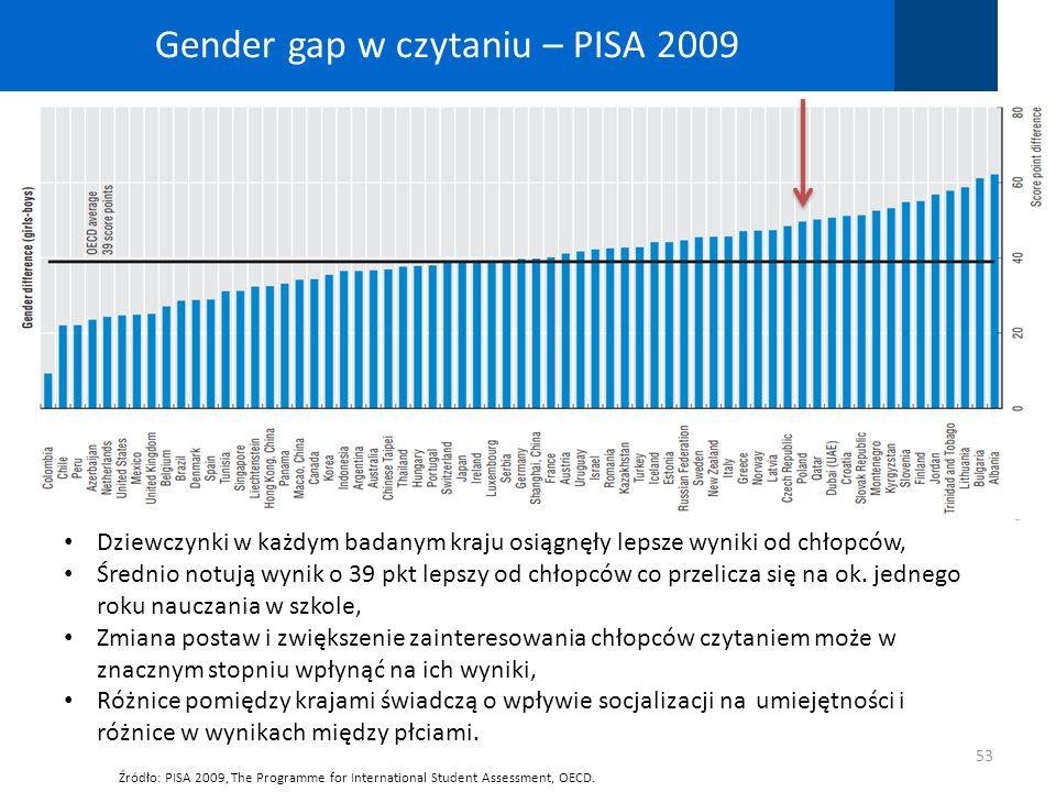 Gender gap w czytaniu – PISA 2009 53 Źródło: PISA 2009, The Programme for International Student Assessment, OECD. Dziewczynki w każdym badanym kraju o