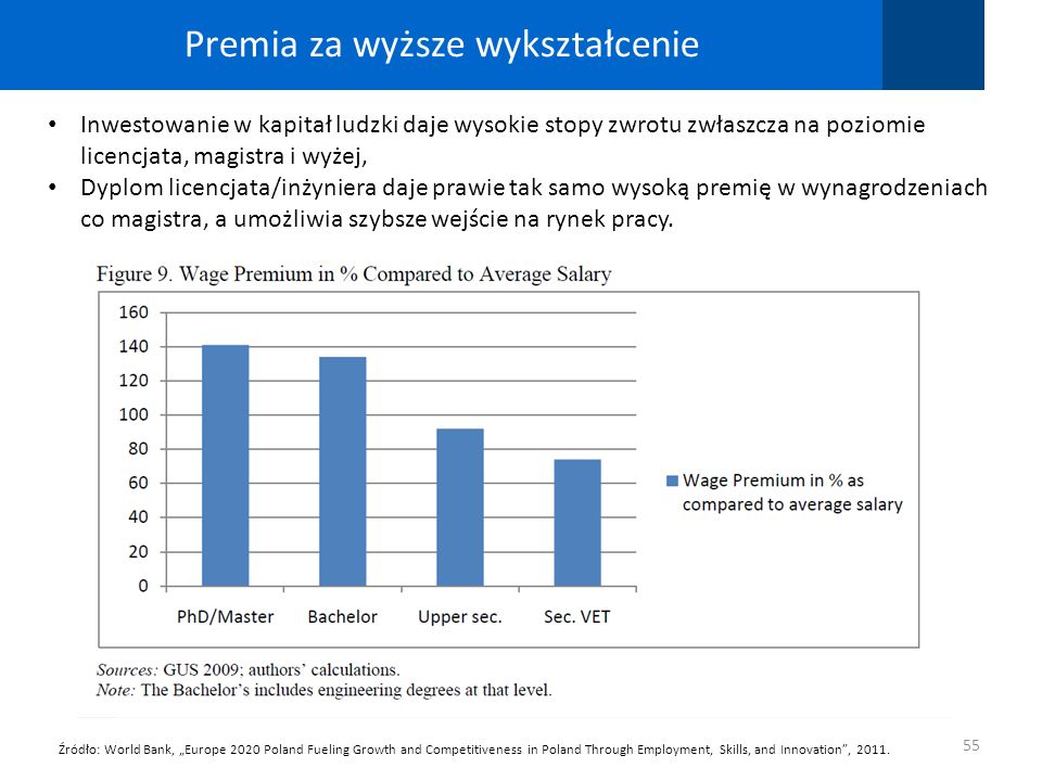 Premia za wyższe wykształcenie 55 Źródło: World Bank, Europe 2020 Poland Fueling Growth and Competitiveness in Poland Through Employment, Skills, and