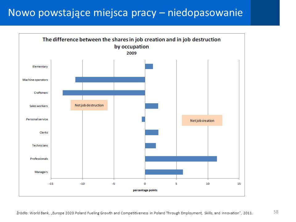 Nowo powstające miejsca pracy – niedopasowanie 58 Źródło: World Bank, Europe 2020 Poland Fueling Growth and Competitiveness in Poland Through Employme