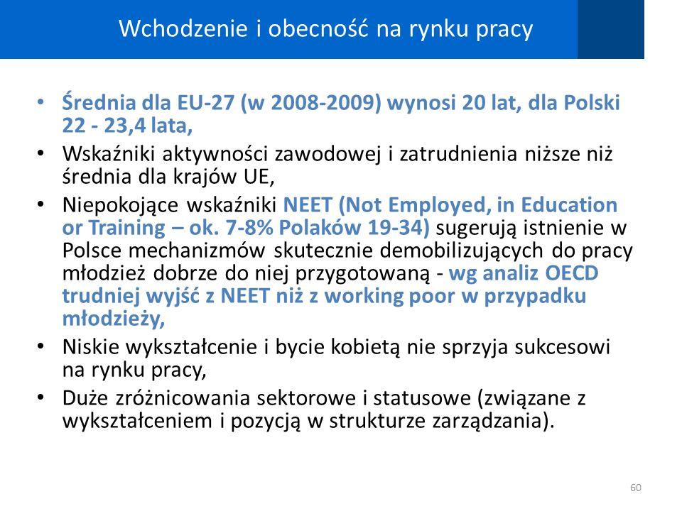 Wchodzenie i obecność na rynku pracy Średnia dla EU-27 (w 2008-2009) wynosi 20 lat, dla Polski 22 - 23,4 lata, Wskaźniki aktywności zawodowej i zatrud