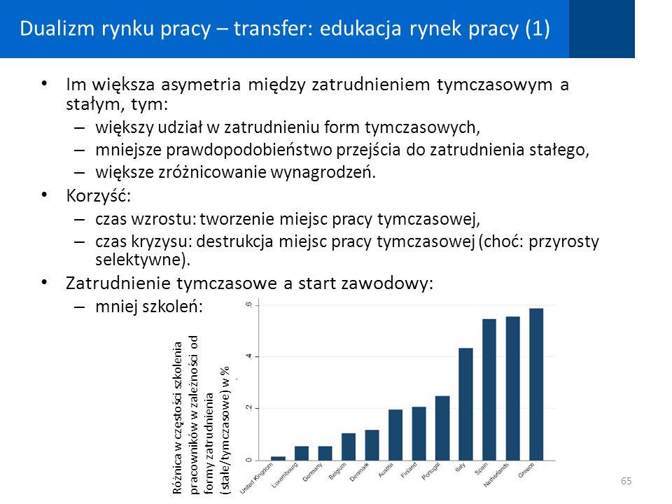 Dualizm rynku pracy – transfer: edukacja rynek pracy (1) Im większa asymetria między zatrudnieniem tymczasowym a stałym, tym: – większy udział w zatru