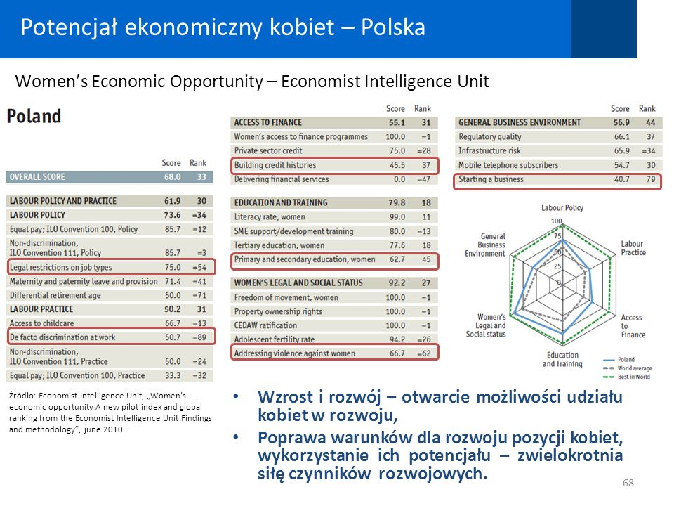 Źródło: Economist Intelligence Unit, Womens economic opportunity A new pilot index and global ranking from the Economist Intelligence Unit Findings an