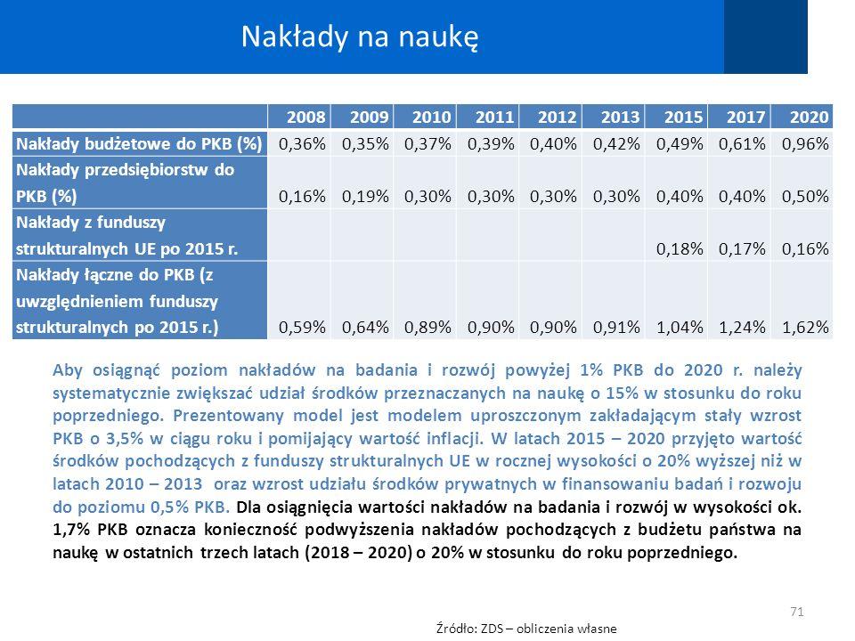 Aby osiągnąć poziom nakładów na badania i rozwój powyżej 1% PKB do 2020 r. należy systematycznie zwiększać udział środków przeznaczanych na naukę o 15