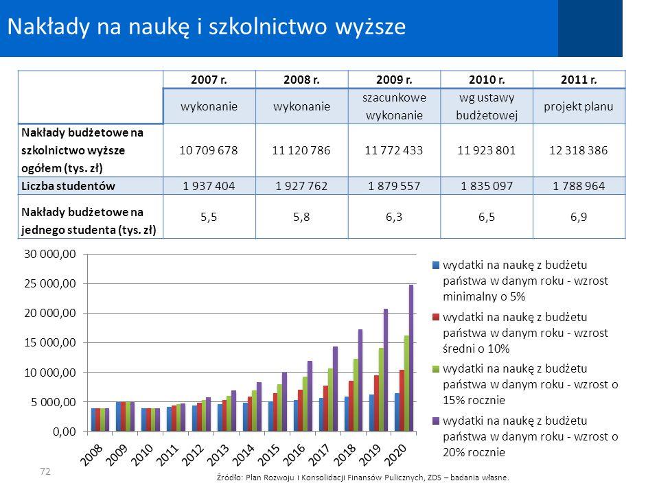 Nakłady na naukę i szkolnictwo wyższe 72 2007 r.2008 r.2009 r.2010 r.2011 r. wykonanie szacunkowe wykonanie wg ustawy budżetowej projekt planu Nakłady