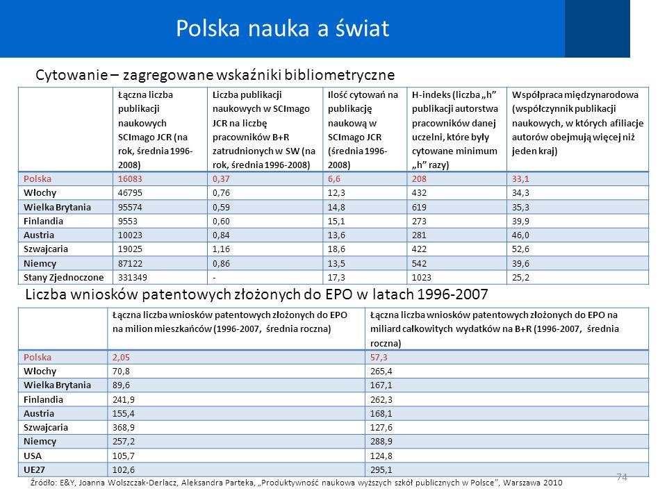 Polska nauka a świat 74 Łączna liczba publikacji naukowych SCImago JCR (na rok, średnia 1996- 2008) Liczba publikacji naukowych w SCImago JCR na liczb