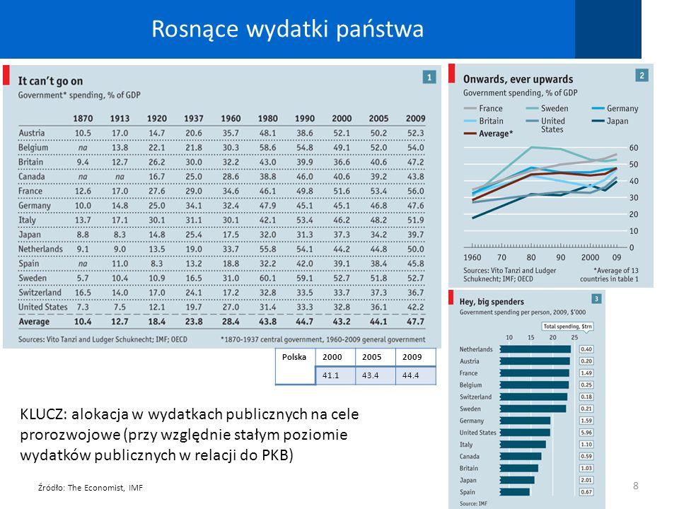 Rosnące wydatki państwa 8 Źródło: The Economist, IMF KLUCZ: alokacja w wydatkach publicznych na cele prorozwojowe (przy względnie stałym poziomie wyda