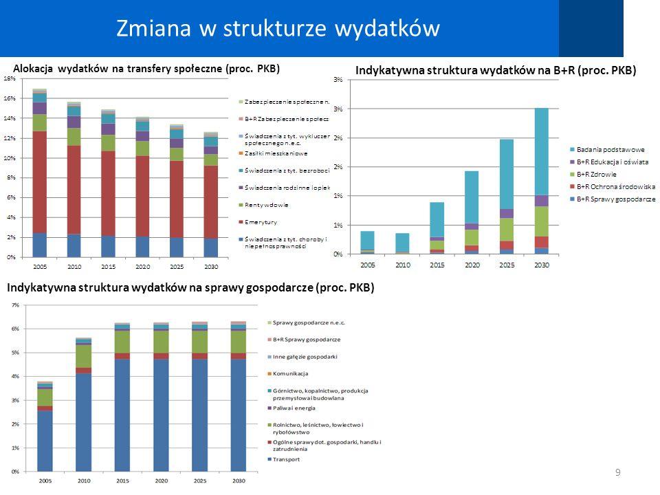 Zmiana w strukturze wydatków 9 Alokacja wydatków na transfery społeczne (proc. PKB) Indykatywna struktura wydatków na sprawy gospodarcze (proc. PKB) I