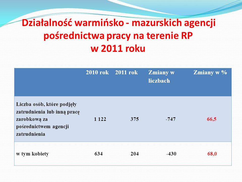 Działalność warmińsko - mazurskich agencji pośrednictwa pracy na terenie RP w 2011 roku 2010 rok2011 rok Zmiany w liczbach Zmiany w % Liczba osób, któ