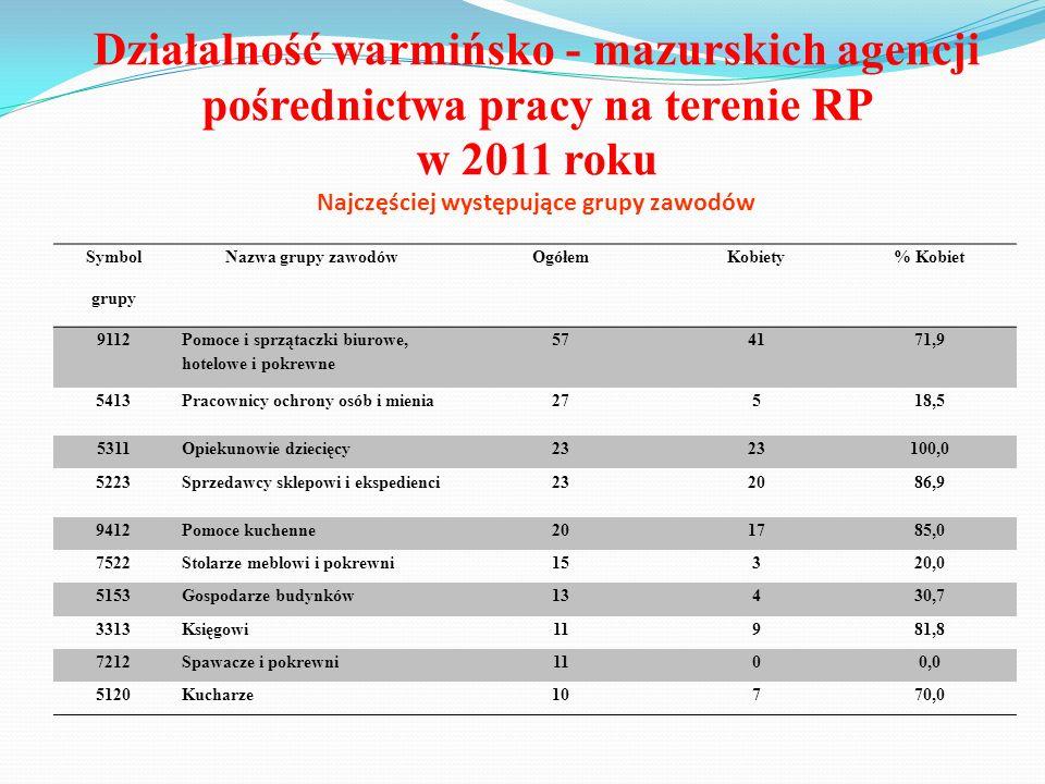 Działalność warmińsko - mazurskich agencji pośrednictwa pracy na terenie RP w 2011 roku Najczęściej występujące grupy zawodów Symbol grupy Nazwa grupy