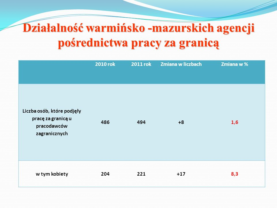 Działalność warmińsko -mazurskich agencji pośrednictwa pracy za granicą 2010 rok2011 rokZmiana w liczbachZmiana w % Liczba osób, które podjęły pracę z