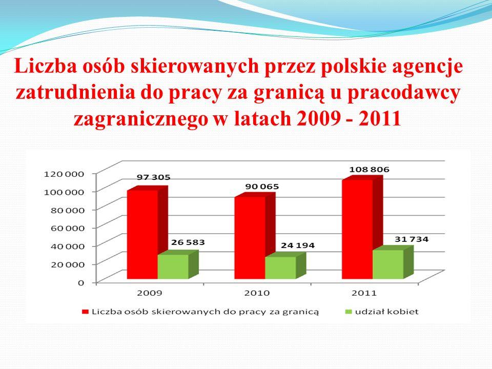 Liczba osób skierowanych przez polskie agencje zatrudnienia do pracy za granicą u pracodawcy zagranicznego w latach 2009 - 2011